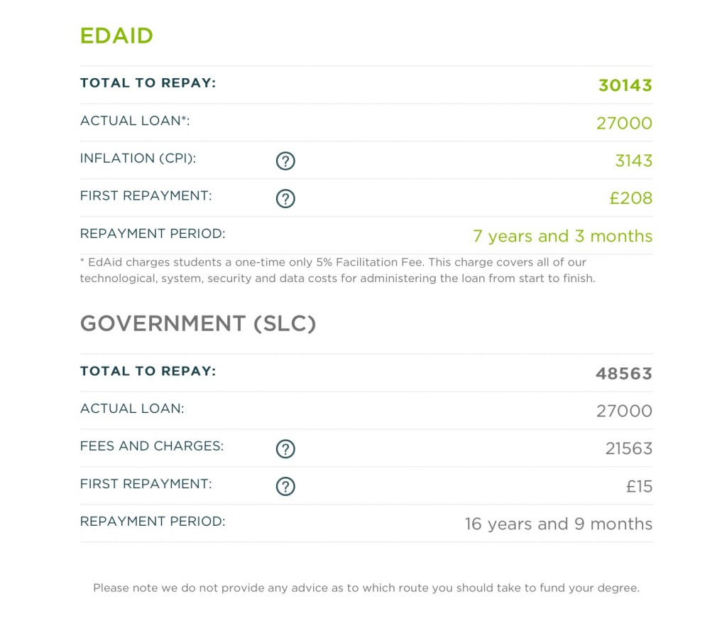 EdAid v SLC Cost Comparison