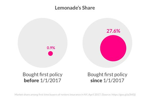 Tech Trends FinTech Trends Insurtech Lemonade