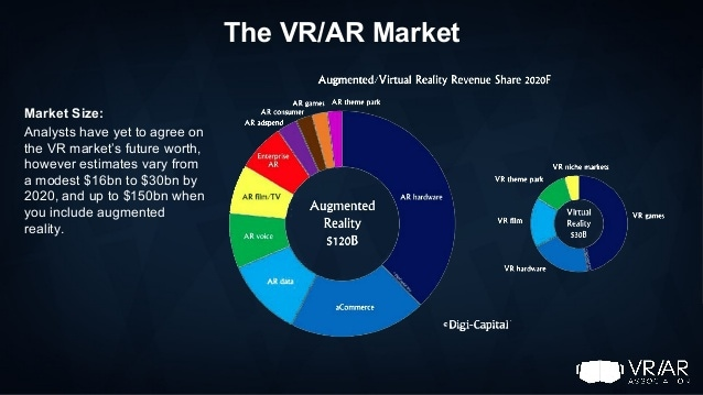 Virtual Reality Market Tech Trends VR Consultancy VR AR Association