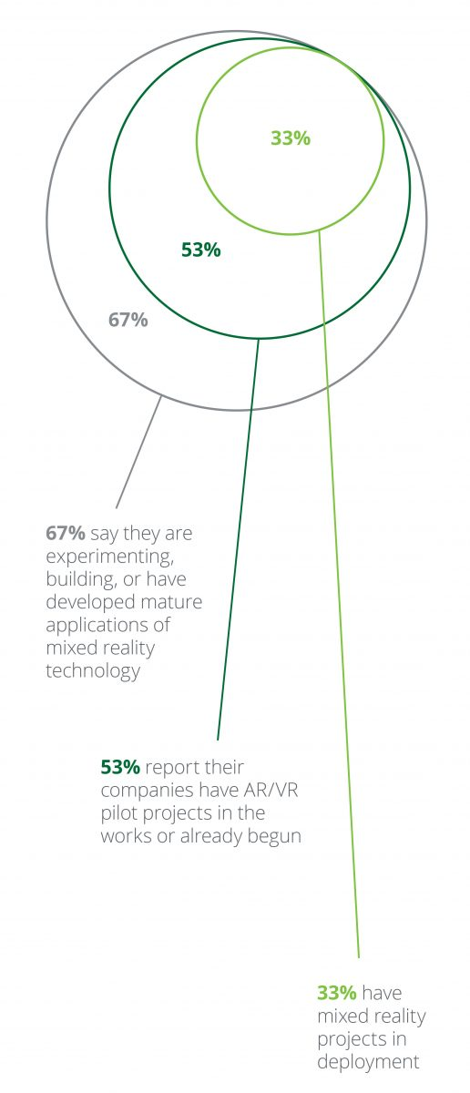 Tech Trends Emerging Technologies Deloitte Report VR consultancy