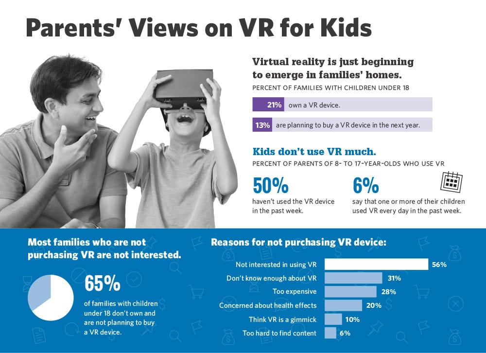 Tech Trends VR Headset Children and Virtual Reality Infographic Jakki Bailey Stanford University Jeremy Bailenson