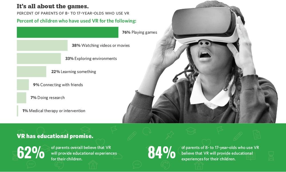 Tech Trends VR Headset Children and Virtual Reality Infographic Jakki Bailey Stanford University Jeremy Bailenson