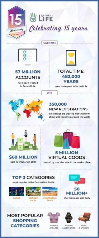 Tech Trends Second Life Linden Lab Virtual Words Virtual Reality Sansar Social VR Consultancy