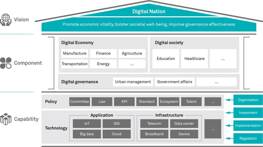 huawei digital nation white paper