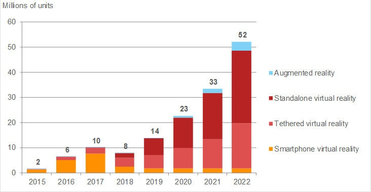 Tech Trends Report Augmented Virtual Reality HMD Smartglasses Market forecast Immersive Technologies