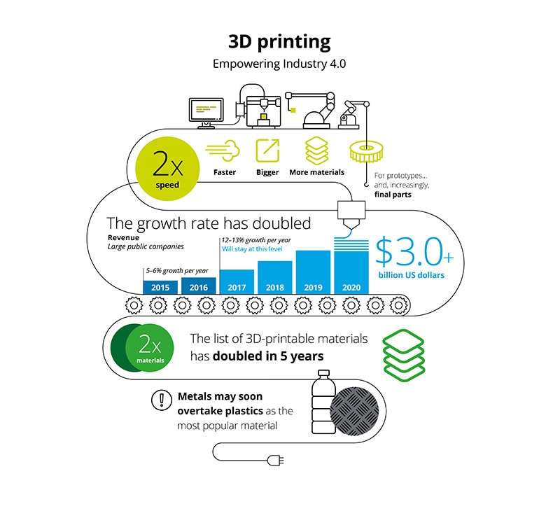 3D Printing Alice Bonasio VR Consultancy MR Tom Atkinson Tech Trends Review AR Mixed Virtual Reality Augmented IOT deloitte tmt predictions 2019 technology 02